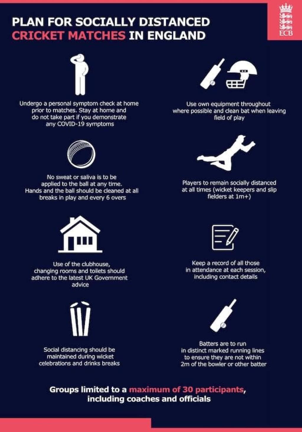 ECB Return To Cricket Guidance